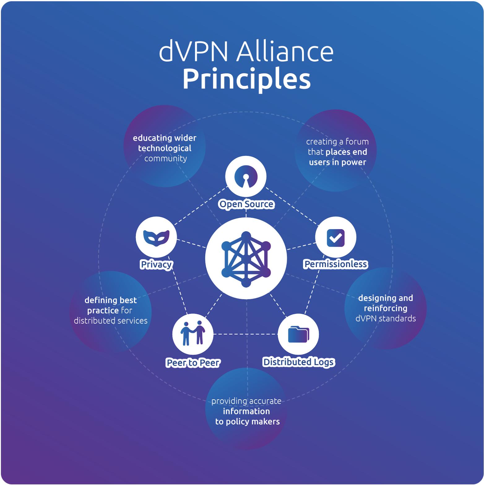 dVPN Alliance